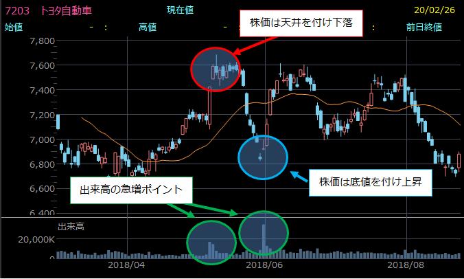 トヨタ自動車株価チャートと出来高増減