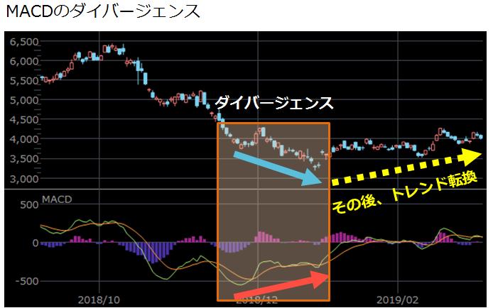 MACDのダイバージェンス発生チャート