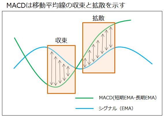 MACDは2本の移動平均線の収束と拡散を示す