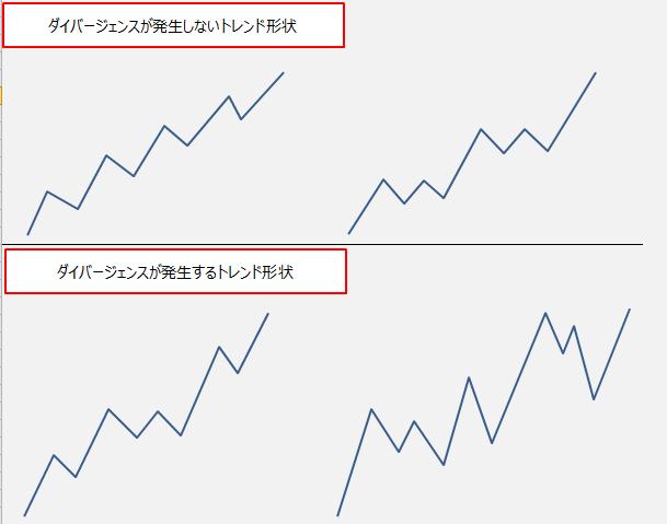 ダイバージェンスが発生するチャート、発生しないチャート比較