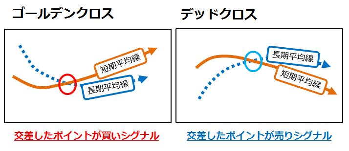 複数の移動平均線の使い方