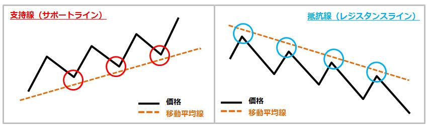 移動平均線はサポート、レジスタンスとして機能する。