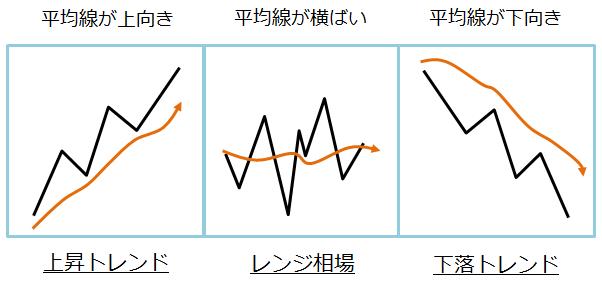 移動平均線の3つの見方の図解