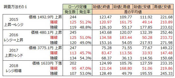 日経平均先物のローソク足の分析結果をまとめた表