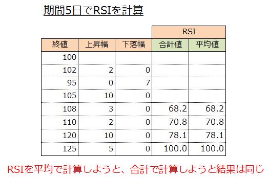 RSIは合計で計算しようと、平均で計算しようと同じ