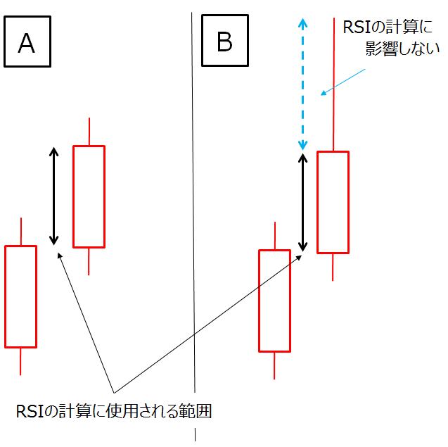 RSIの計算に高値、安値には考慮されていない
