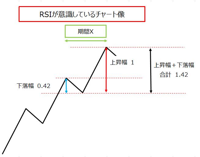 RSIが意識しているチャート形状