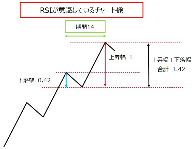 RSIの期間を14とした場合のチャート画像