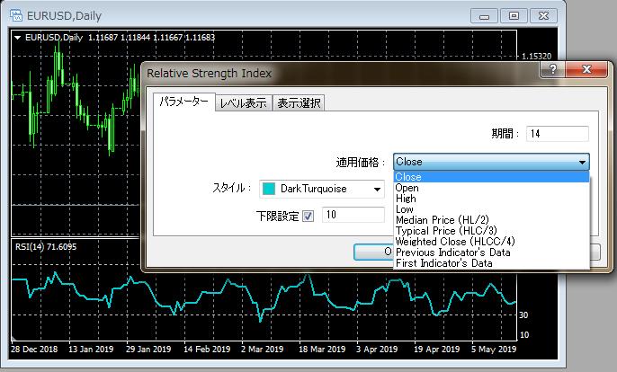FXのMetaTrader4でRSIを使う