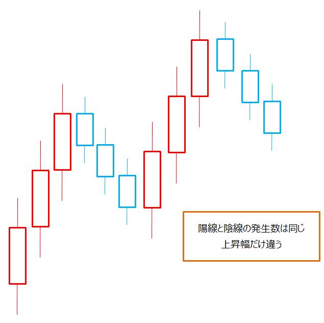 ドル円、ローソク足の形状パターンの推測