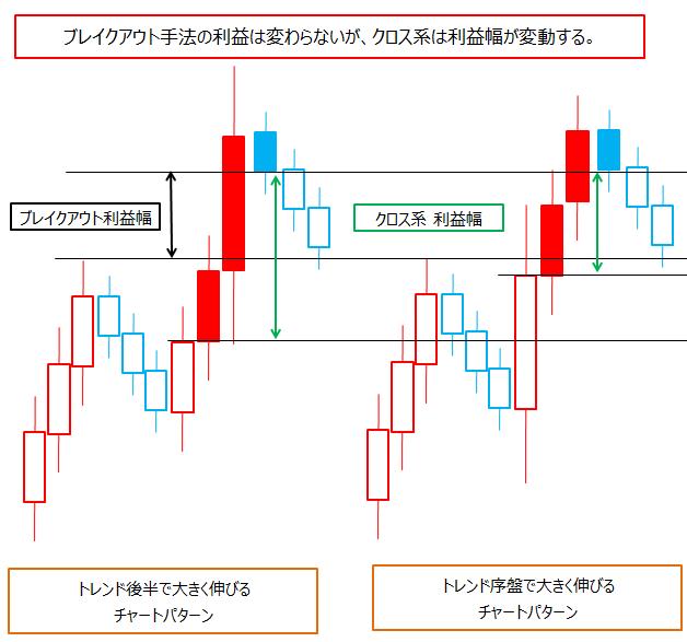 ドル円はブレイクアウトトレードが通用しやすいのか?