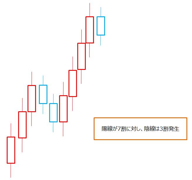 ドル円、ローソク足の形状推測2