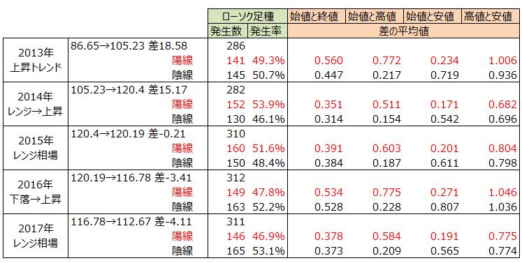 ドル円、ローソク足の分析結果集計表、値幅