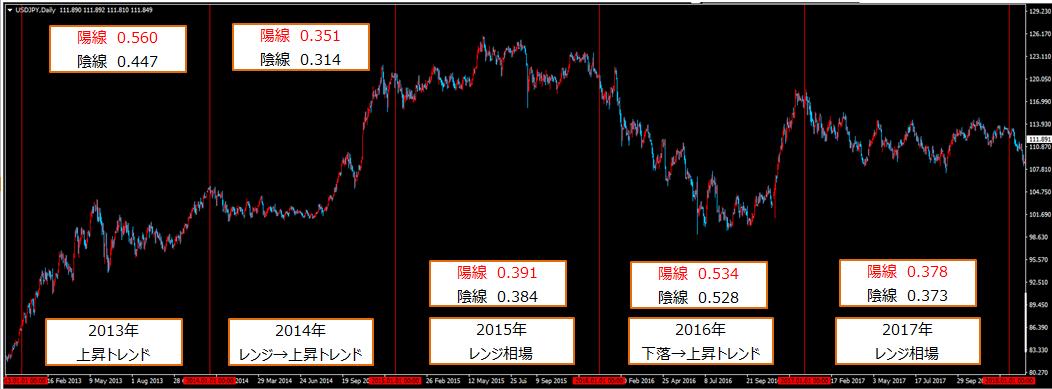 ドル円、ローソク足の期間別分析結果