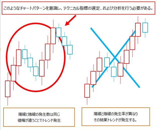 ドル円、ローソク足のチャートパターン