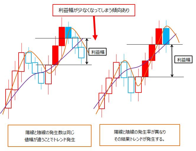 ドル円は移動平均線のクロスが通用しやすいの?