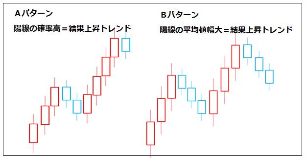 トレンド形成と陽線の確率、値幅