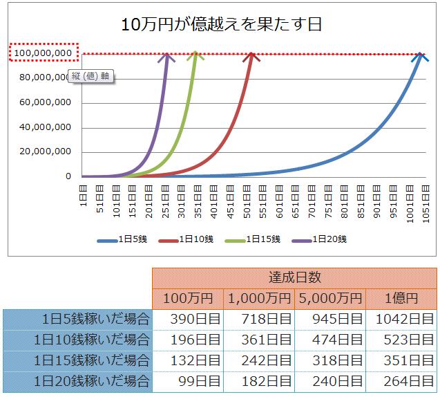 10万円から億を超えるまでの資金推移