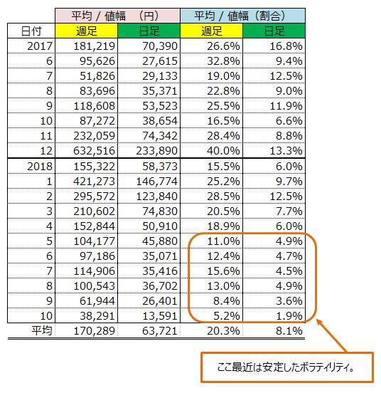仮想通貨は儲からないのか?ビットコインのデータを分析してみた。