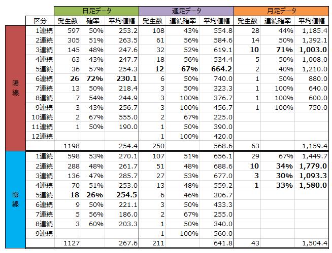 日経平均先物 月足、週足、日足分析の分析結果