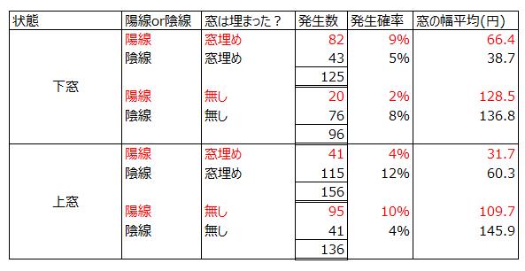 日経平均先物の窓埋めの確率表