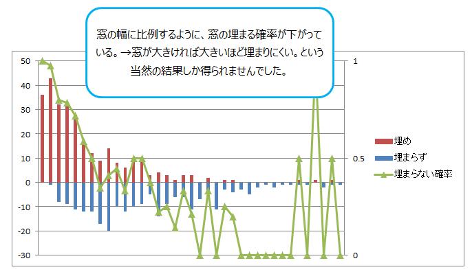 日経平均先物 窓開けの大きさと埋められる確率の分析グラフ