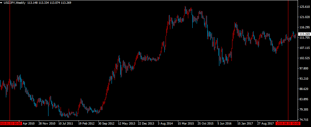 ドル円分析、調査期間のチャート画像