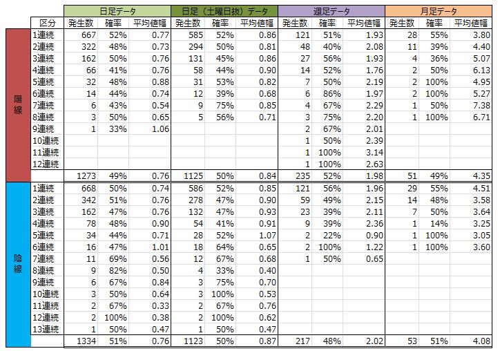 ドル円、月足、週足、日足の分析結果