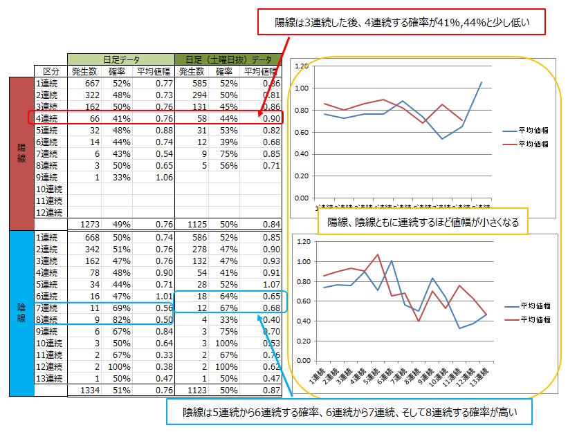 ドル円の日足 分析結果の考察