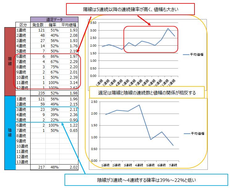 ドル円 週足の分析結果と考察
