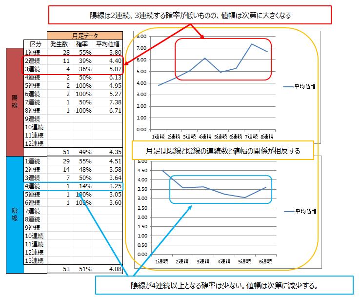 ドル円の月足の分析結果と考察