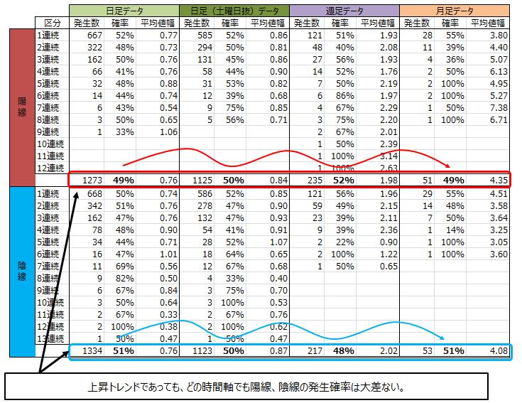 ドル円 月足、週足、日足の分析結果と比較してみる。