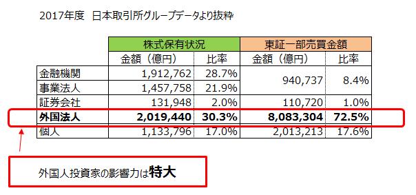 日本取引所グループより、投資家別の売買割合