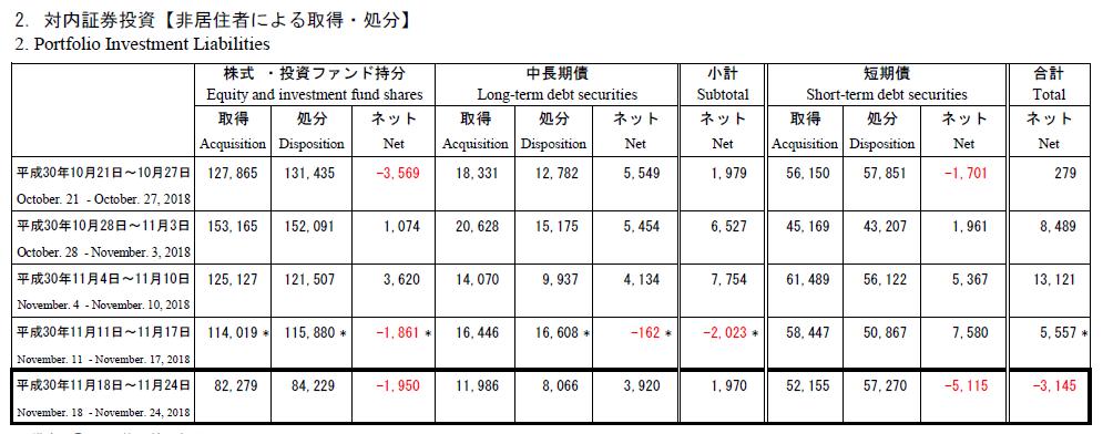 外国人投資家の対内証券投資金額表