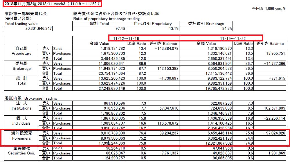 日本取引所グループの外国人投資家売買動向