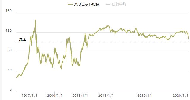 日本のバフェット指数推移