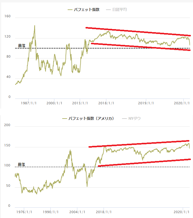 日本とアメリカのバフェット指数の比較