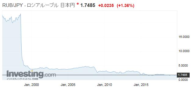ロシアルーブル円 RUB/JPYのチャート推移