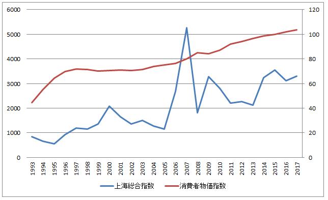 日本のインフレ(物価指数)と株価の推移グラフ