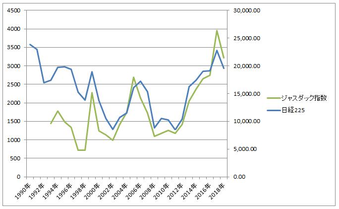 日経平均株価指数とジャスダック指数の比較