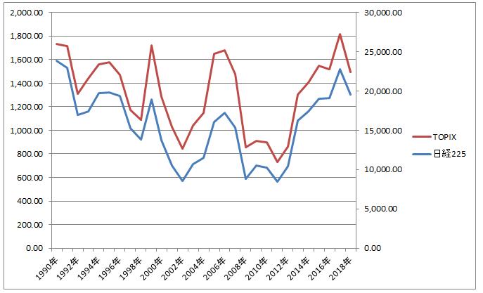 日経平均株価指数とTOPIXの比較