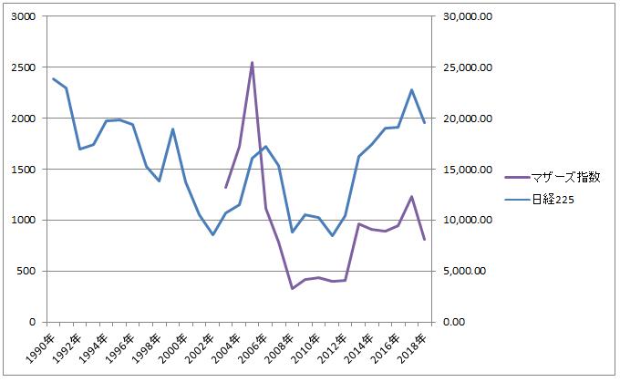 日経平均株価指数とマザーズ指数の比較