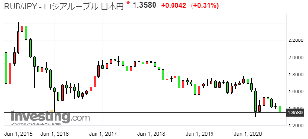 ロシアルーブル円の過去5年チャート