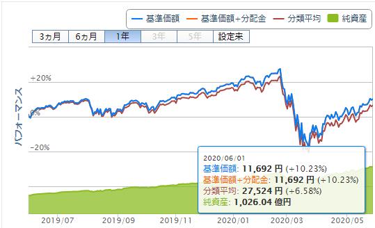 楽天・全米株式インデックス・ファンドの運用パフォーマンス