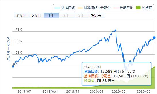 iFreeレバレッジ NASDAQ100の運用パフォーマンス
