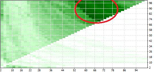 MetaTrader4のEA クロス決済方法の最適化グラフ