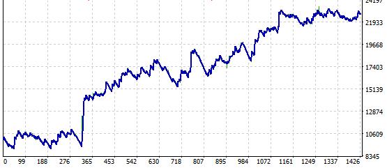 ドル円4時間足の資産推移