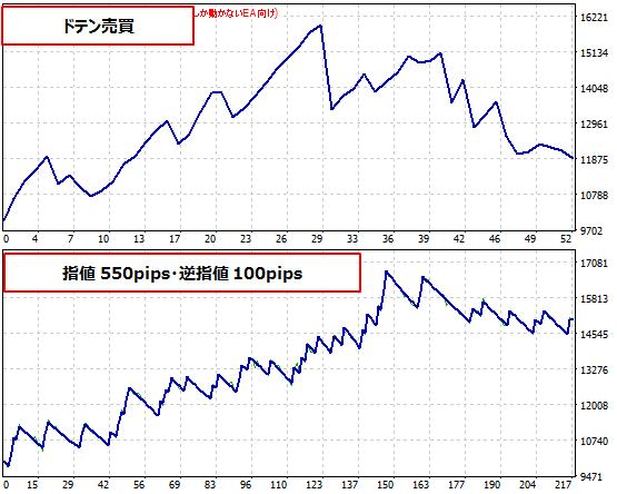 RSIの注文時のストップロス幅、リミット幅を見直した結果