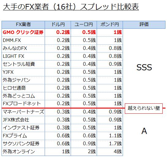 スキャルピングOKのクリック証券と他の会社の比較