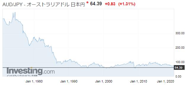 豪ドル/日本円の為替レート推移、チャート画像